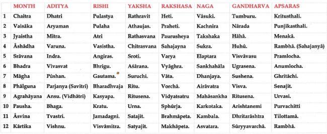 Bhagavatha Purana Table