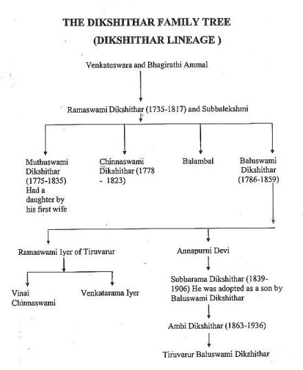 Dikshitar Family tree