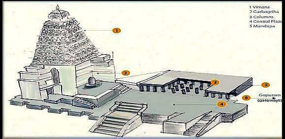 dravidian-architecture-with-exampleshist-teamwork-23-638