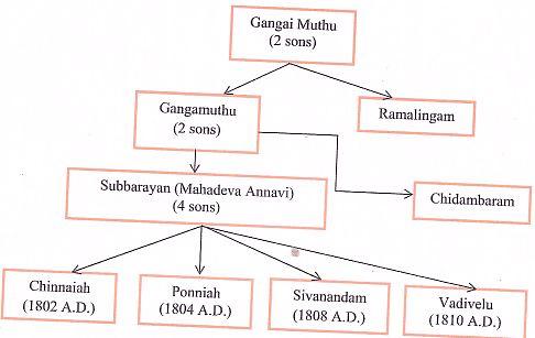 Mahadeva annavi0007