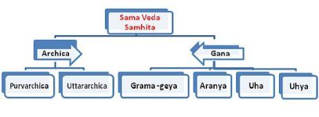 Sama Veda 4
