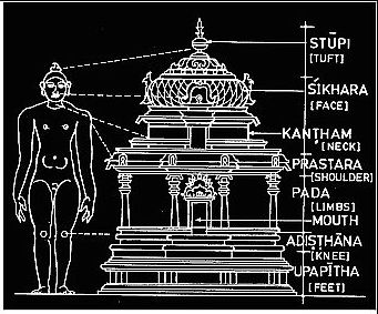 Temple as Purusha negetive