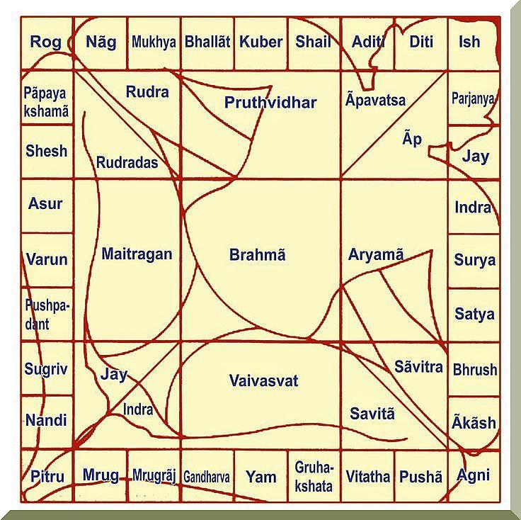 Temple Architecture- Devalaya Vastu – Part Four (4 of 9
