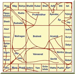 Vastu Shastra purusha