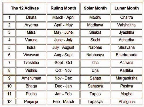 solar months 2