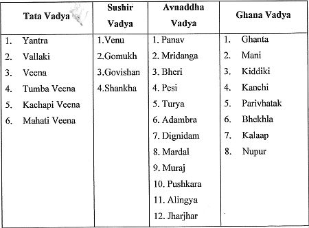 Muscial instruments in Mahabharata