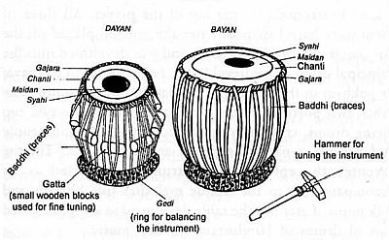 Parts-Of-Tabla-Thabla