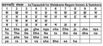 ancient_indian_katapayadi_mnemonic_for_remembering_raga_names_