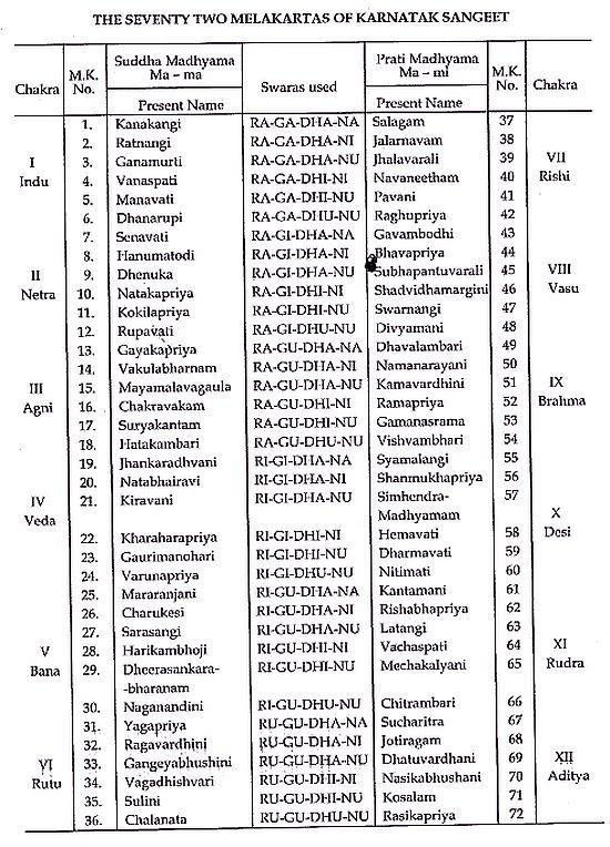 Mela Raga Chart 2