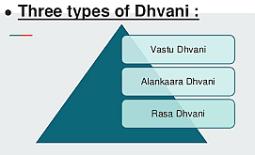 dhvani types