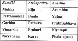Arthaprakrti, Samdhi , Agama0004