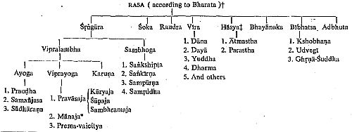 Rasa according to Bharata