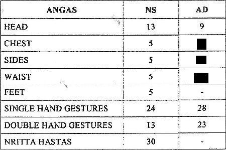 Angas