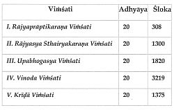 vimsathi table