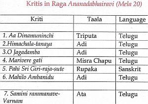 Anandabhairavi
