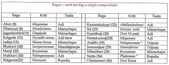 Ragas each having a single Kriti