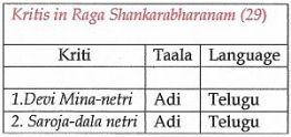 Shankarabharana
