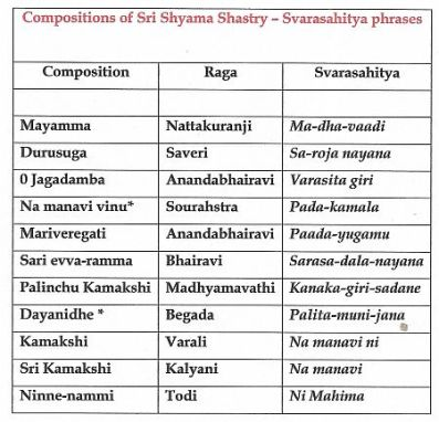 Svarasahitya