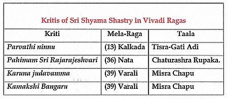 Vivadi Ragars of Sri Shyama Shastry