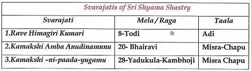 Svarajatis of Sri Shyama Shastri