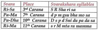 svarakshara syllable2s