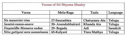 Varnas of Sri Shyama Shastry 2